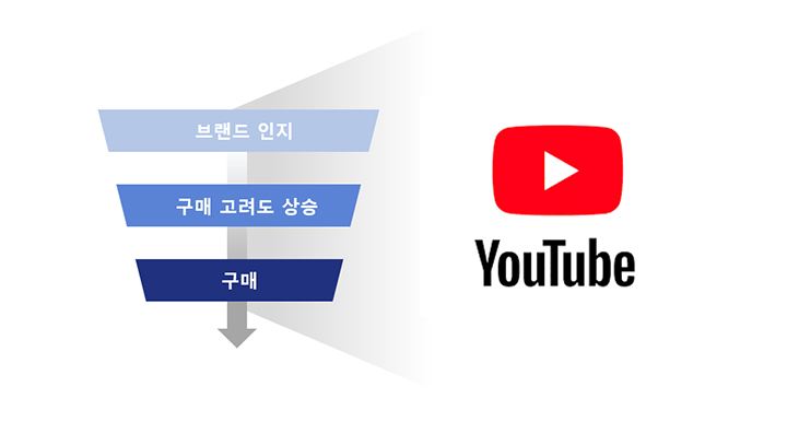 Funnel & YT Ads type